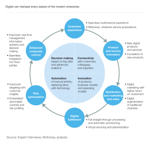 Diagram Mckinsey Digital Transformation Areas Elemental