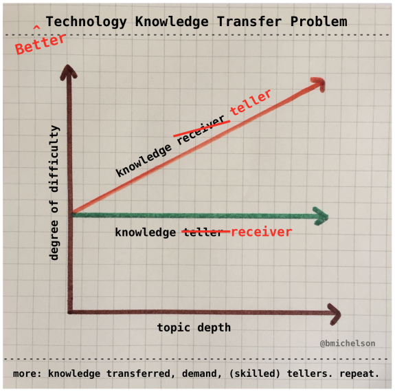 techknowledgeproblem-2